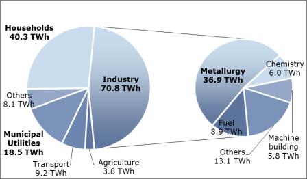 Ukraine Electricity Consumption 2012
