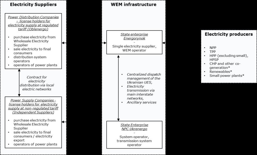 Ukraine WEM Scheme