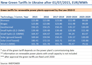New Green Tariffs in Ukraine Law 2010-D
